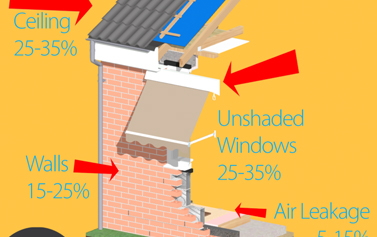 Maximise Your Energy Savings With A Retractable Awning